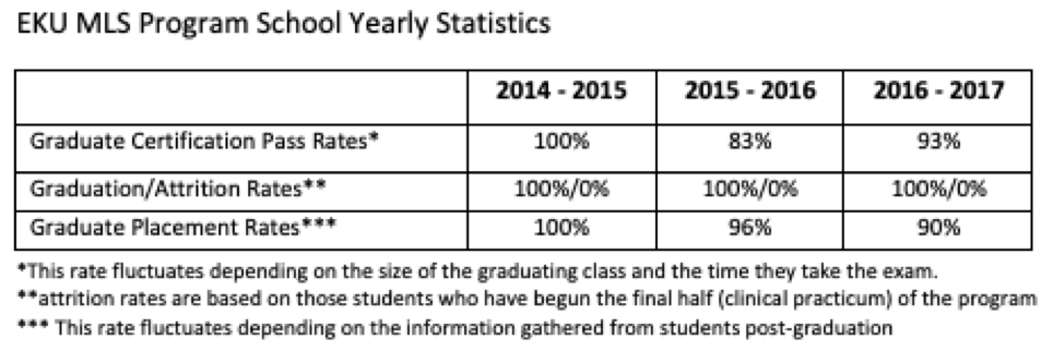 EKU MLS Program School Yearly Statistics